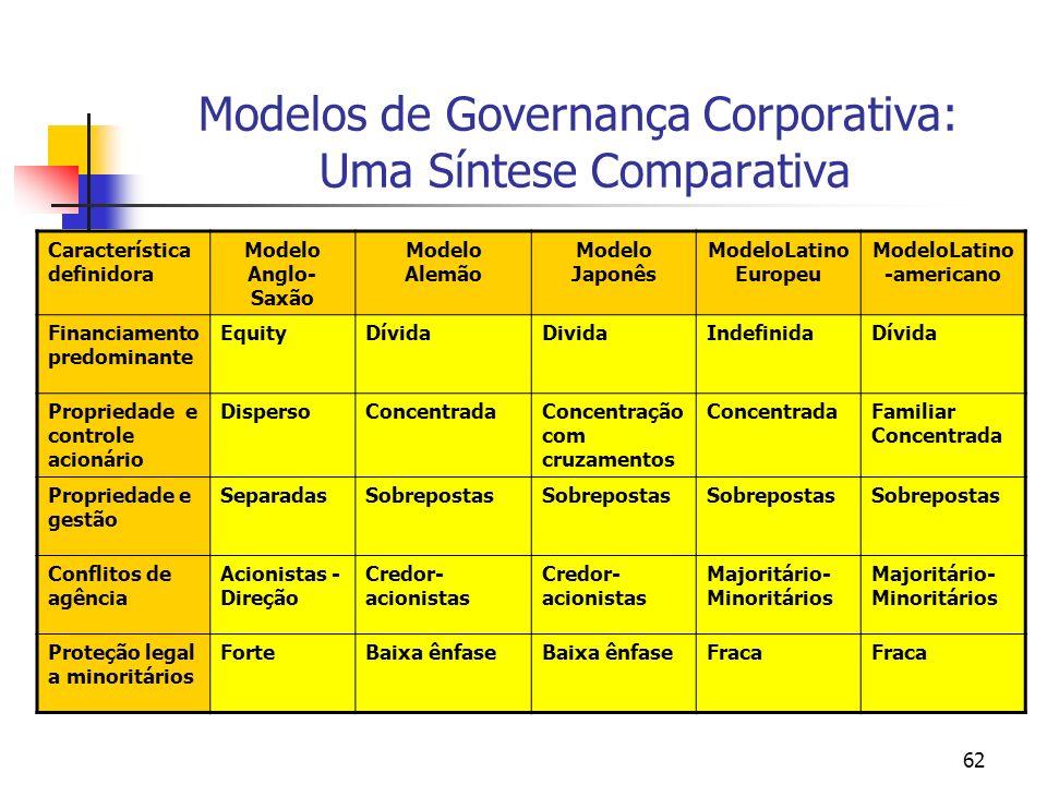 62 Modelos de Governança Corporativa: Uma Síntese Comparativa Característica definidora Modelo Anglo- Saxão Modelo Alemão Modelo Japonês ModeloLatino