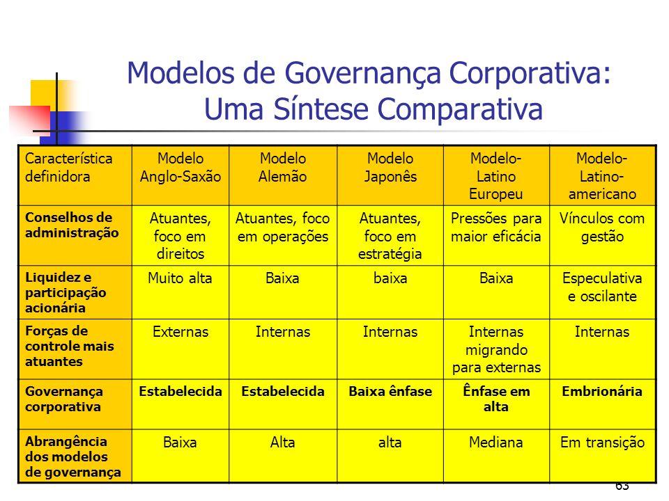 63 Modelos de Governança Corporativa: Uma Síntese Comparativa Característica definidora Modelo Anglo-Saxão Modelo Alemão Modelo Japonês Modelo- Latino