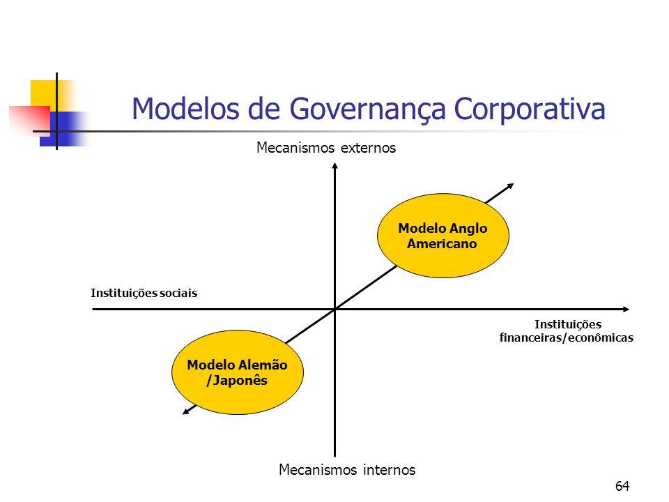 64 Modelos de Governança Corporativa Modelo Alemão /Japonês Modelo Anglo Americano Mecanismos externos Mecanismos internos Instituições financeiras/ec