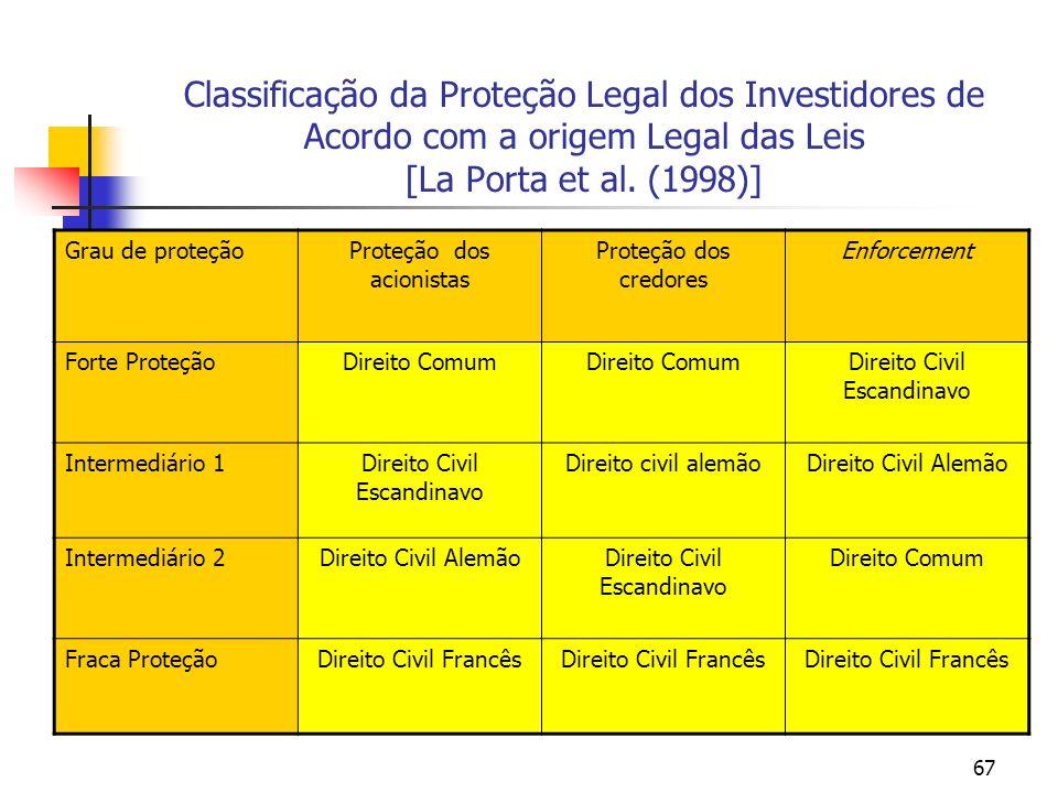 67 Classificação da Proteção Legal dos Investidores de Acordo com a origem Legal das Leis [La Porta et al. (1998)] Grau de proteçãoProteção dos acioni