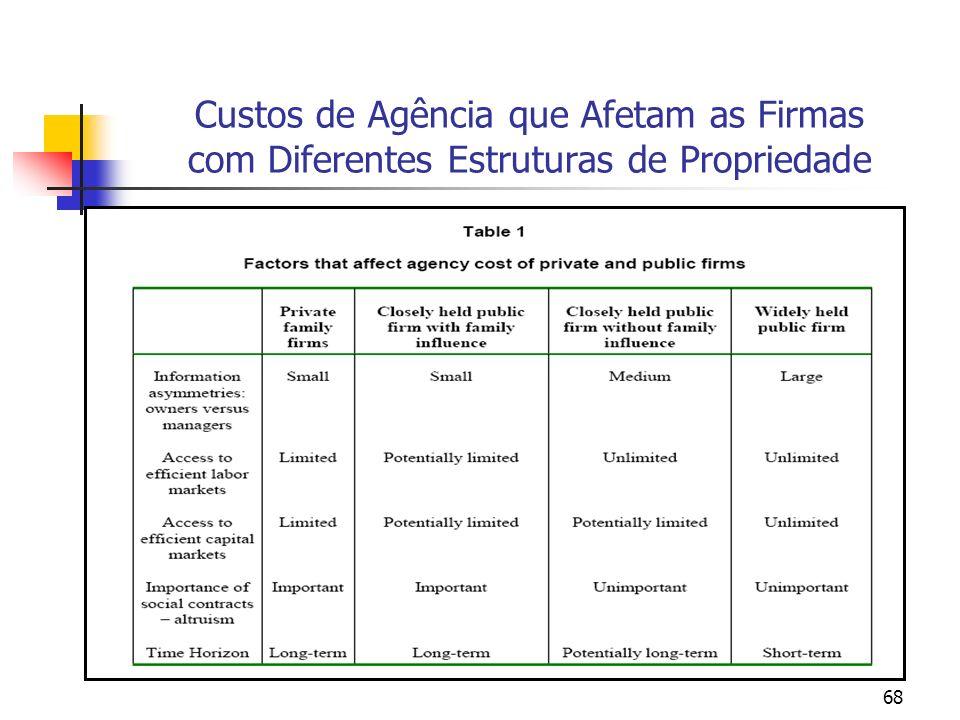 68 Custos de Agência que Afetam as Firmas com Diferentes Estruturas de Propriedade