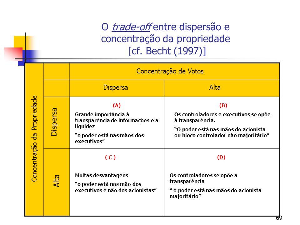 69 O trade-off entre dispersão e concentração da propriedade [cf. Becht (1997)] Concentração da Propriedade Dispersa Concentração de Votos DispersaAlt