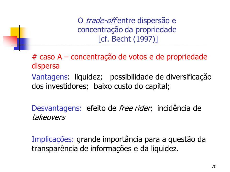 70 O trade-off entre dispersão e concentração da propriedade [cf. Becht (1997)] # caso A – concentração de votos e de propriedade dispersa Vantagens: