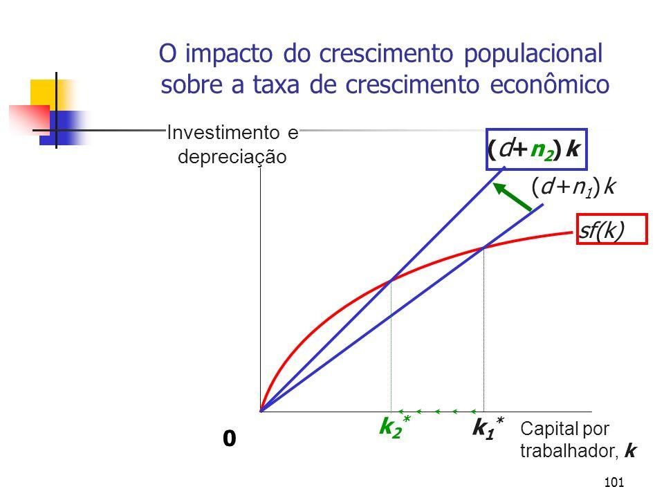 101 O impacto do crescimento populacional sobre a taxa de crescimento econômico Investimento e depreciação Capital por trabalhador, k sf(k) (d +n1) k(