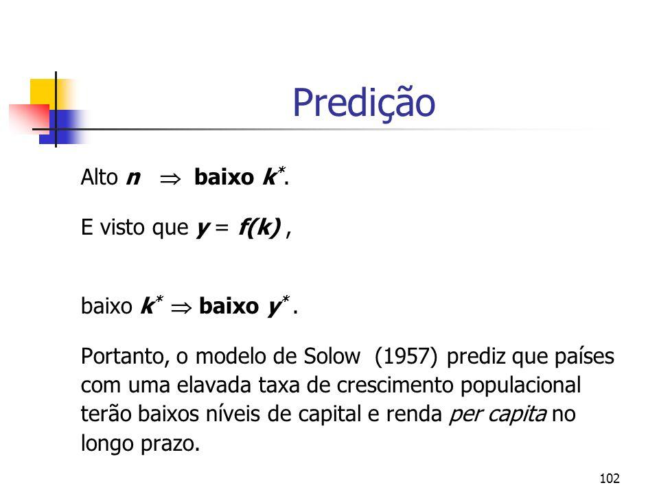102 Predição Alto n baixo k *. E visto que y = f(k), baixo k * baixo y *. Portanto, o modelo de Solow (1957) prediz que países com uma elavada taxa de