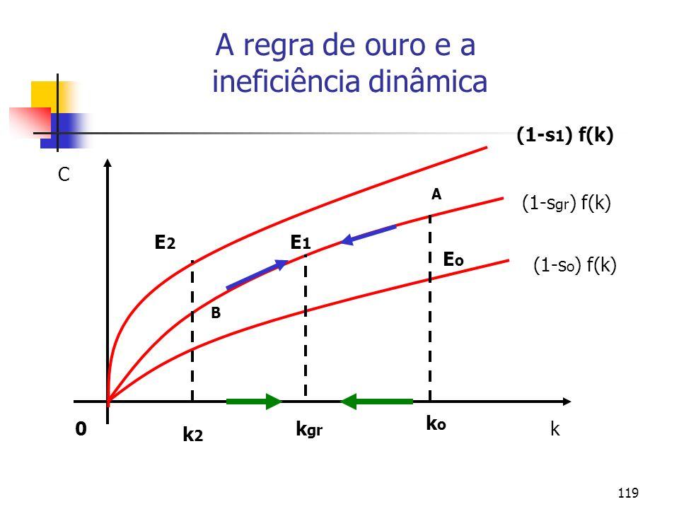 119 A regra de ouro e a ineficiência dinâmica 0 (1-s 1 ) f(k) (1-s gr ) f(k) (1-s o ) f(k) koko EoEo A k gr k2k2 E1E1 B E2E2 C k