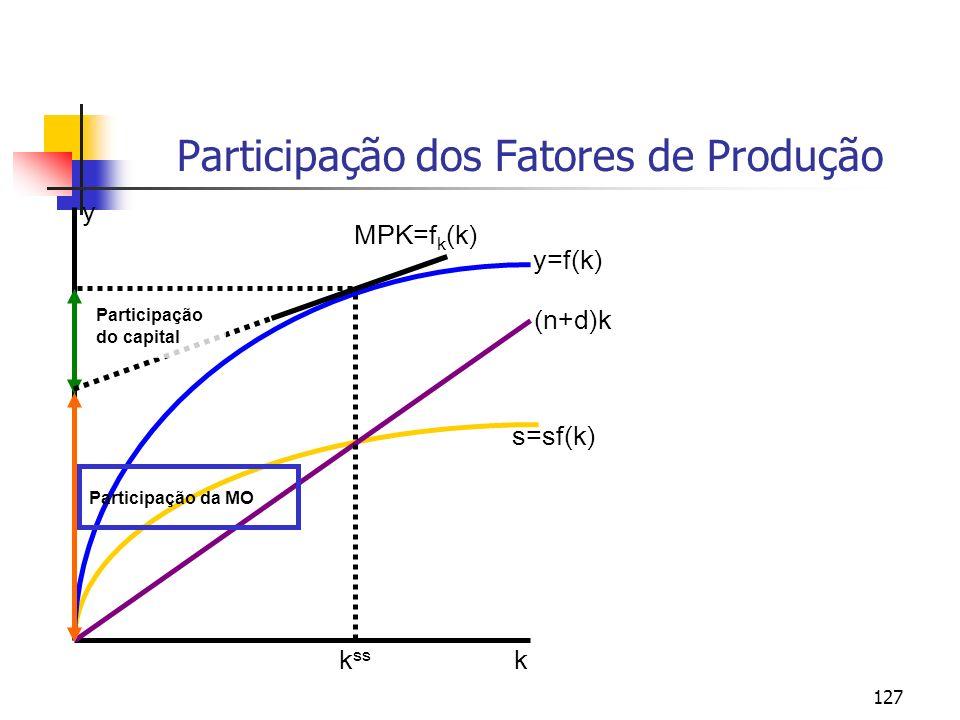 127 Participação dos Fatores de Produção y k y=f(k) s=sf(k) (n+d)k k ss MPK=f k (k) Participação da MO Participação do capital