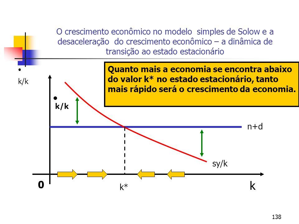 138 O crescimento econômico no modelo simples de Solow e a desaceleração do crescimento econômico – a dinâmica de transição ao estado estacionário 0 k