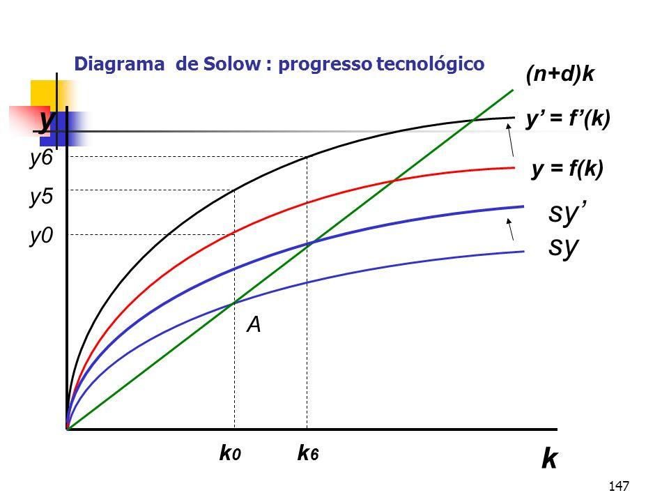 147 Diagrama de Solow : progresso tecnológico k y y = f(k) sy (n+d)k k0k0 k6k6 y5 y0 A y = f(k) y6 sy