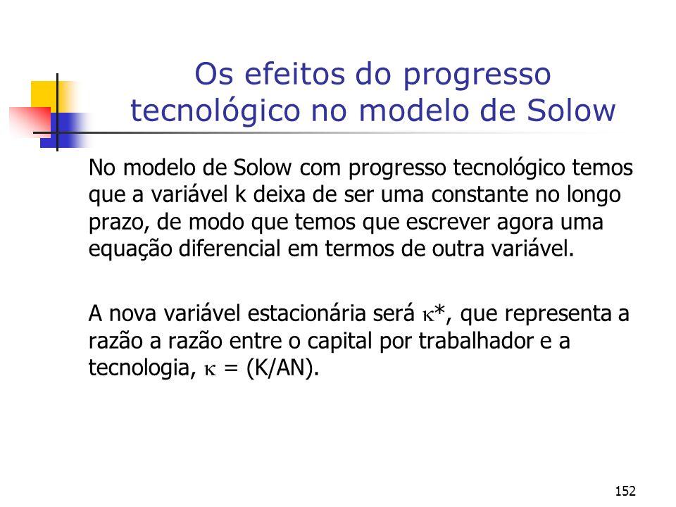 152 Os efeitos do progresso tecnológico no modelo de Solow No modelo de Solow com progresso tecnológico temos que a variável k deixa de ser uma consta