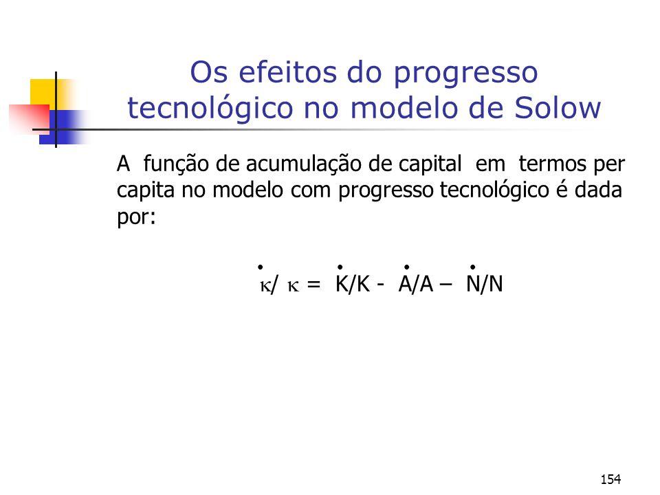 154 Os efeitos do progresso tecnológico no modelo de Solow A função de acumulação de capital em termos per capita no modelo com progresso tecnológico