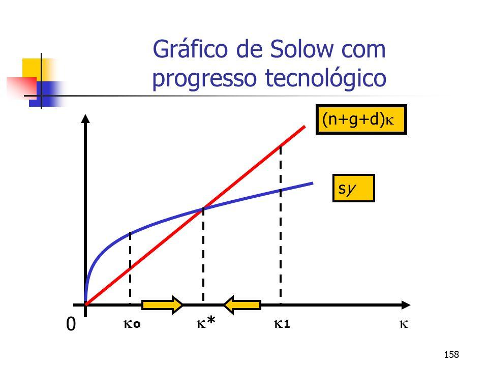 158 Gráfico de Solow com progresso tecnológico 0 (n+g+d) sysy * o 1