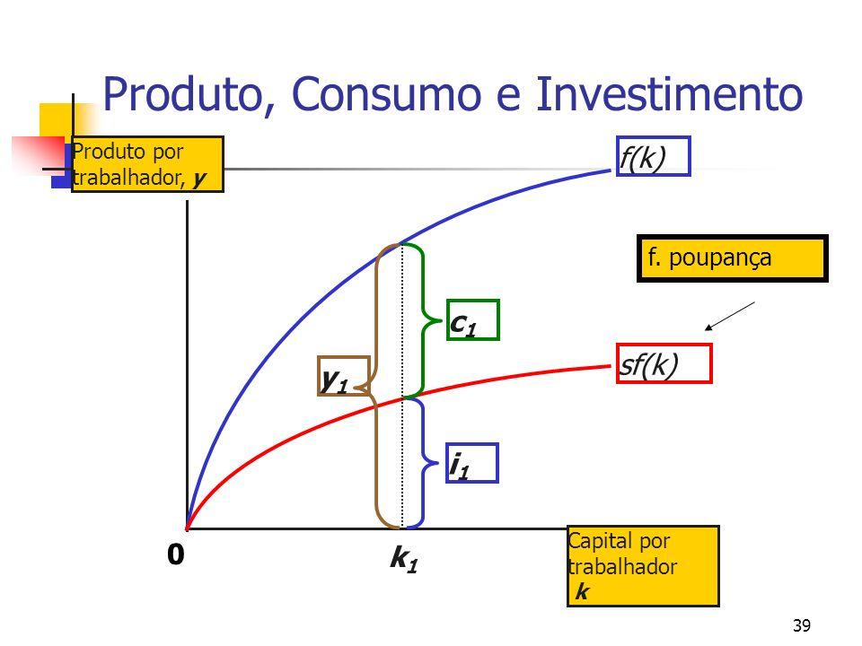 39 Produto, Consumo e Investimento Produto por trabalhador, y Capital por trabalhador k f(k)sf(k) k1k1 y1y1 i1i1 c1c1 f. poupança 0