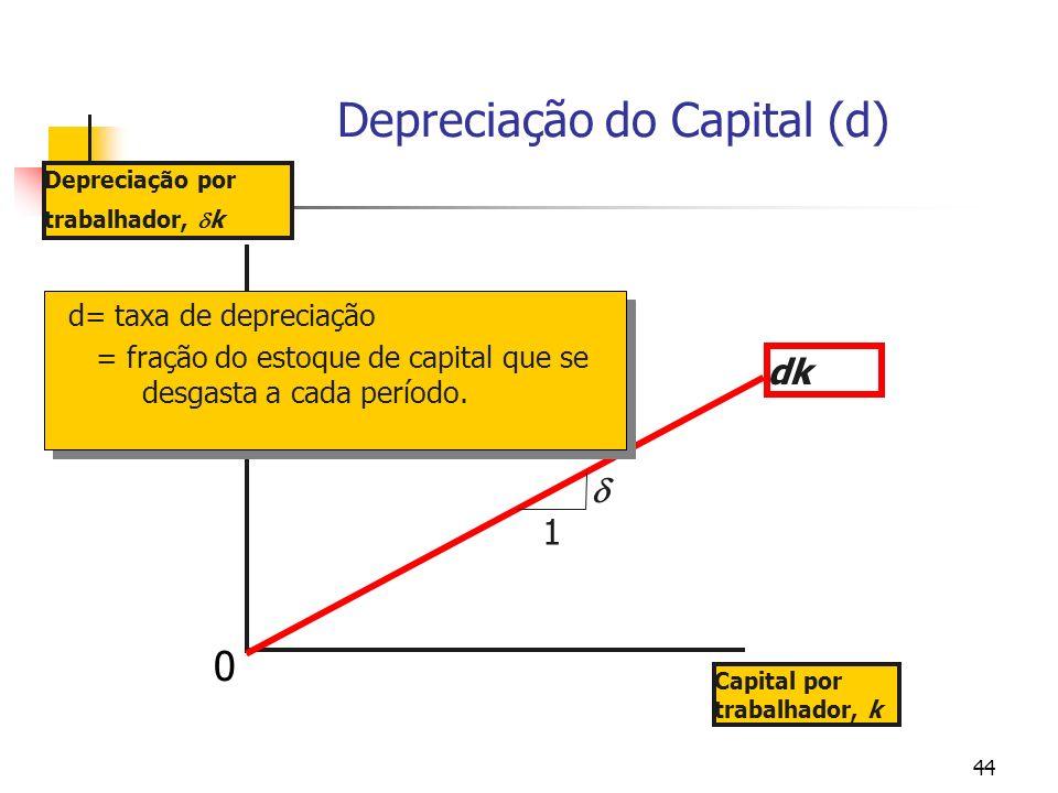 44 Depreciação do Capital (d) Depreciação por trabalhador, k Capital por trabalhador, k dk d= taxa de depreciação = fração do estoque de capital que s