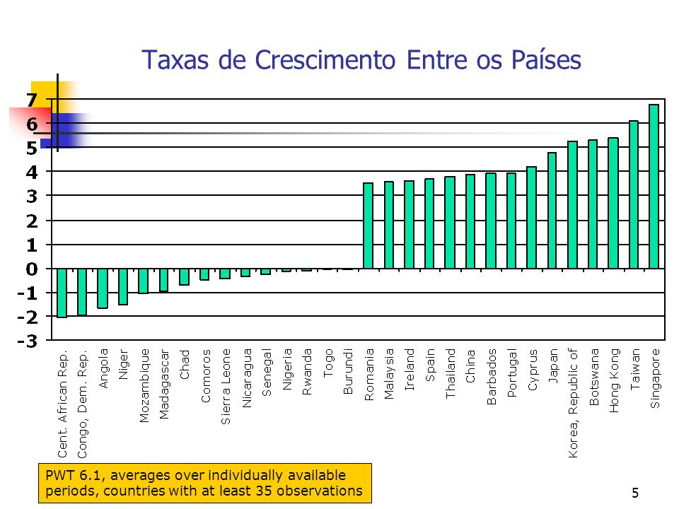 136 O crescimento econômico no modelo simples de Solow e os fatos estilizados (iv) contudo o modelo não prevê o fato de que as economias registram um crescimento sustentado da renda per capita.