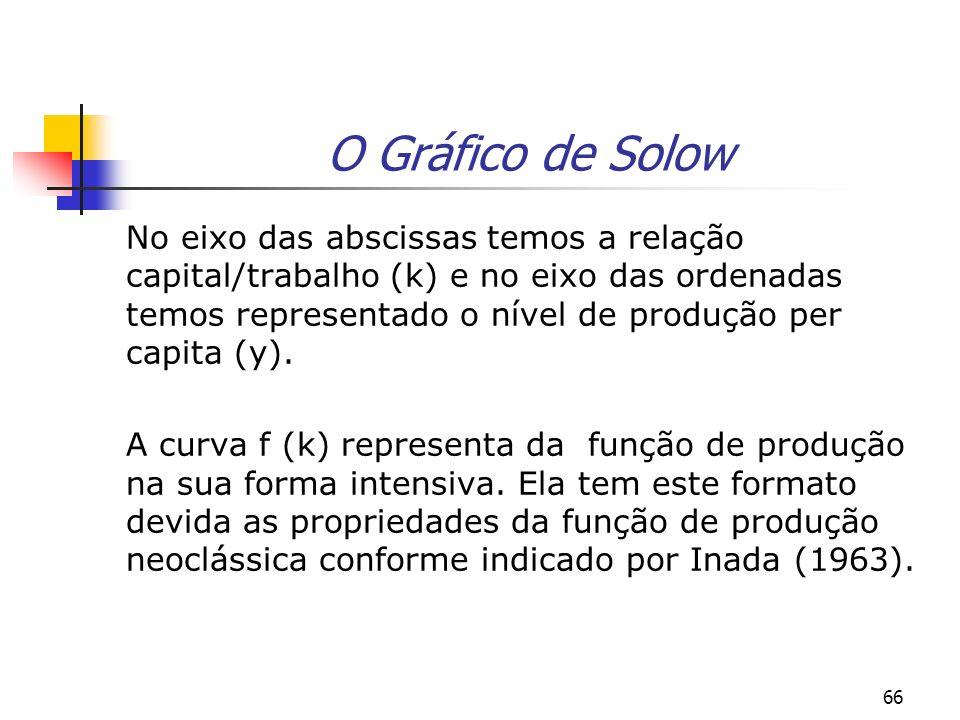 66 O Gráfico de Solow No eixo das abscissas temos a relação capital/trabalho (k) e no eixo das ordenadas temos representado o nível de produção per ca