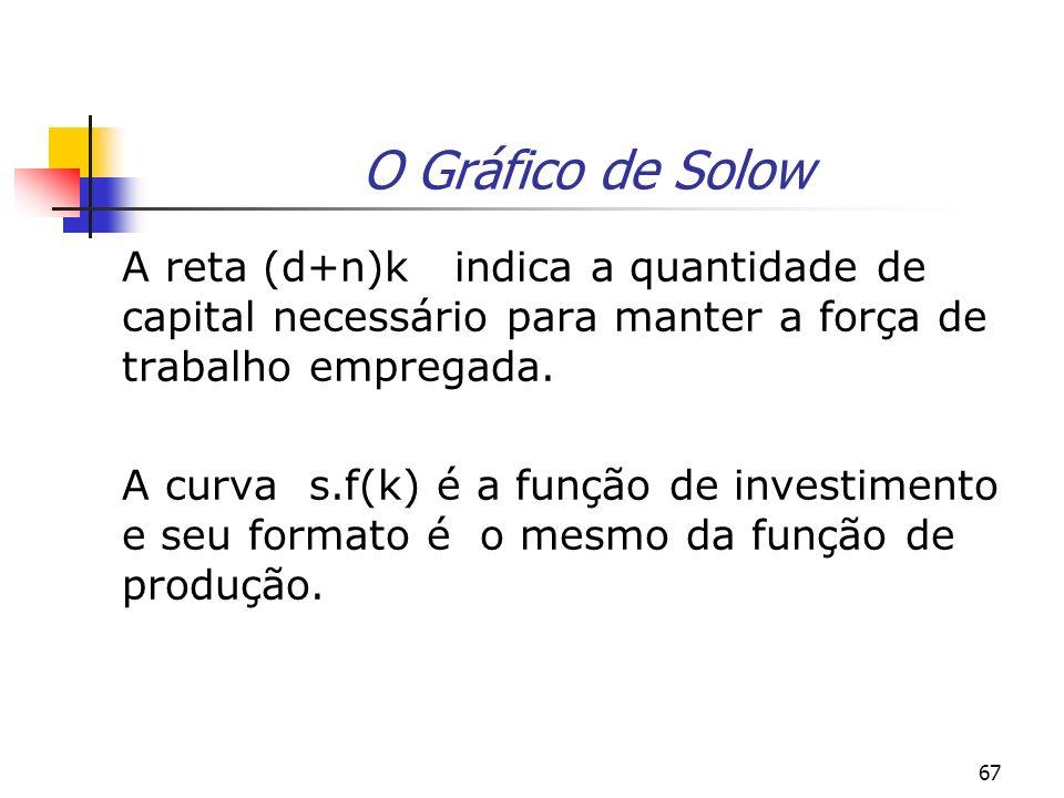 67 O Gráfico de Solow A reta (d+n)k indica a quantidade de capital necessário para manter a força de trabalho empregada. A curva s.f(k) é a função de