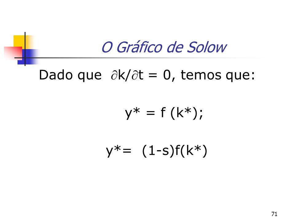 71 O Gráfico de Solow Dado que k/t = 0, temos que: y* = f (k*); y*= (1-s)f(k*)
