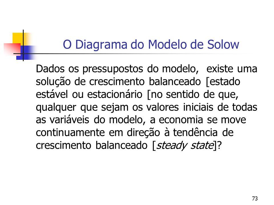 73 O Diagrama do Modelo de Solow Dados os pressupostos do modelo, existe uma solução de crescimento balanceado [estado estável ou estacionário [no sen