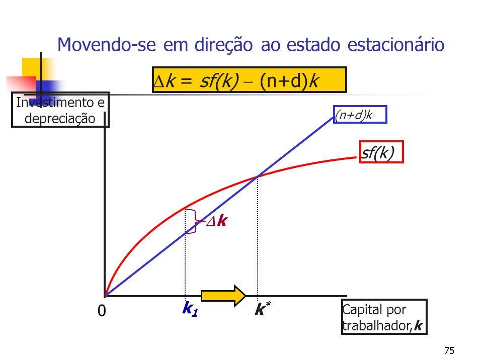 75 Movendo-se em direção ao estado estacionário Investimento e depreciação Capital por trabalhador,k sf(k) (n+d)k k*k* k1k1 k = sf(k) (n+d)k k 0