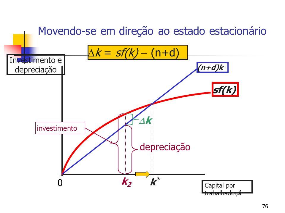 76 Movendo-se em direção ao estado estacionário Investimento e depreciação sf(k) (n+d)k k*k* k = sf(k) (n+d) k2k2 investimento depreciação k Capital p