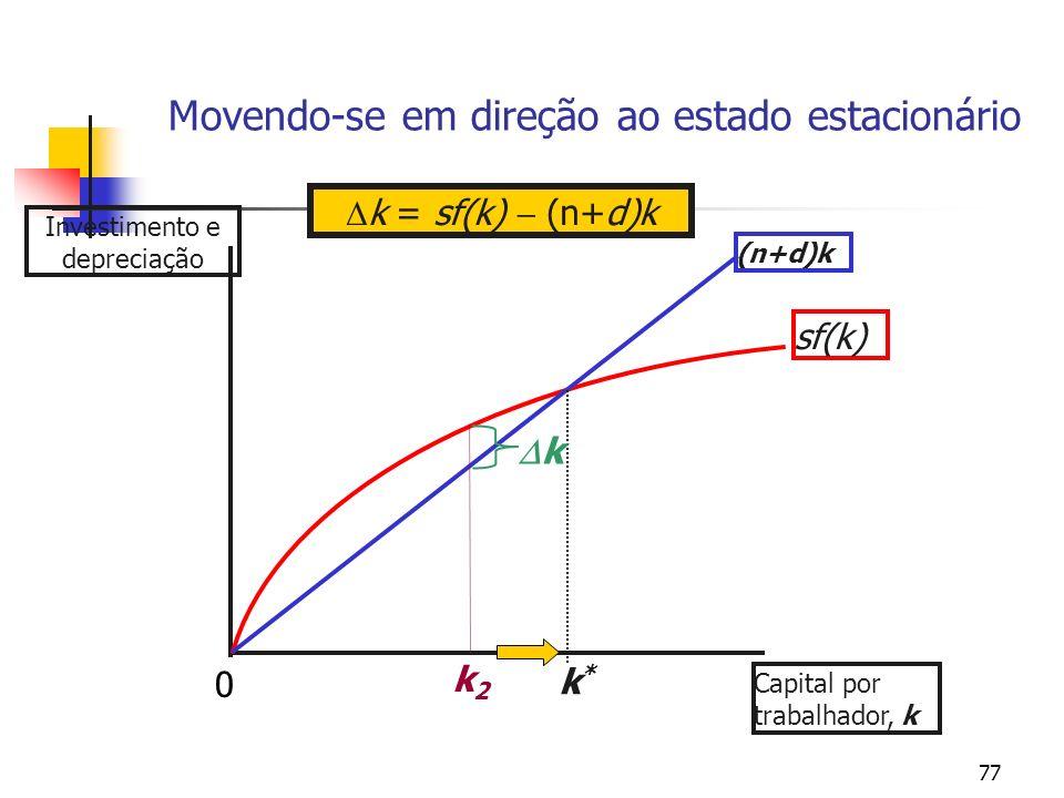 77 Movendo-se em direção ao estado estacionário Investimento e depreciação Capital por trabalhador, k sf(k) (n+d)k k*k* k = sf(k) (n+d)k k k2k2 0