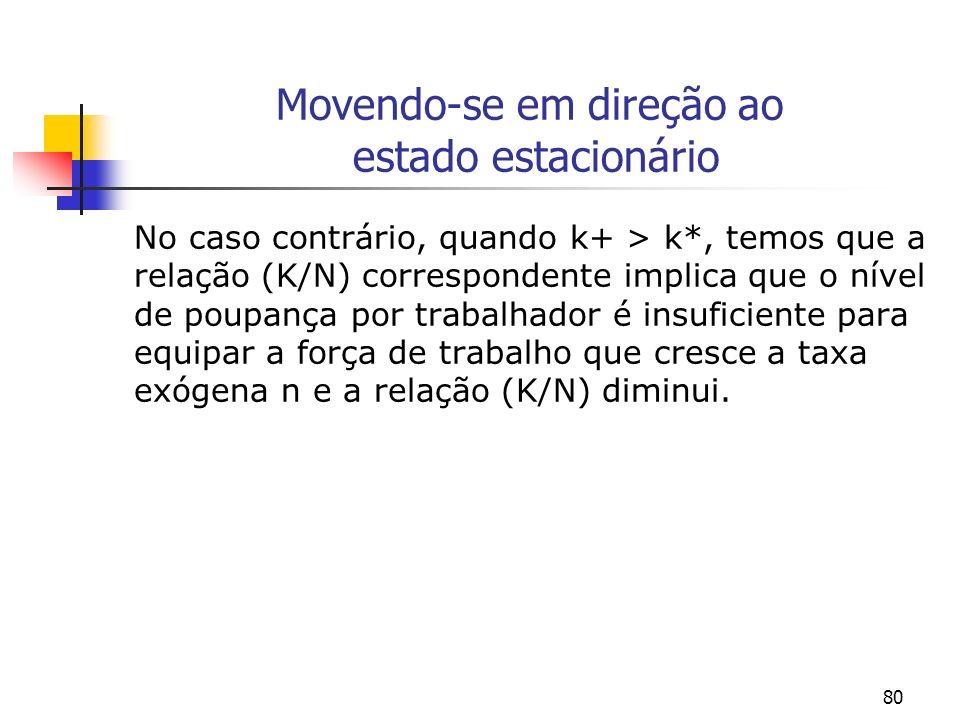 80 Movendo-se em direção ao estado estacionário No caso contrário, quando k+ > k*, temos que a relação (K/N) correspondente implica que o nível de pou
