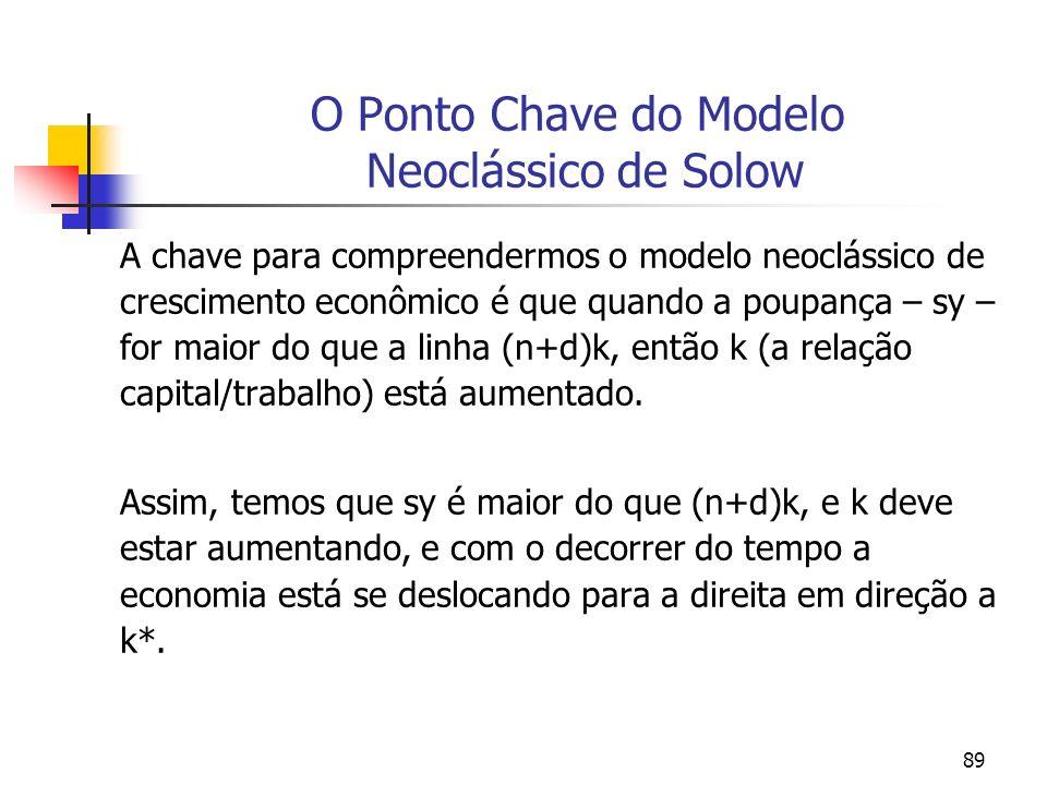 89 O Ponto Chave do Modelo Neoclássico de Solow A chave para compreendermos o modelo neoclássico de crescimento econômico é que quando a poupança – sy