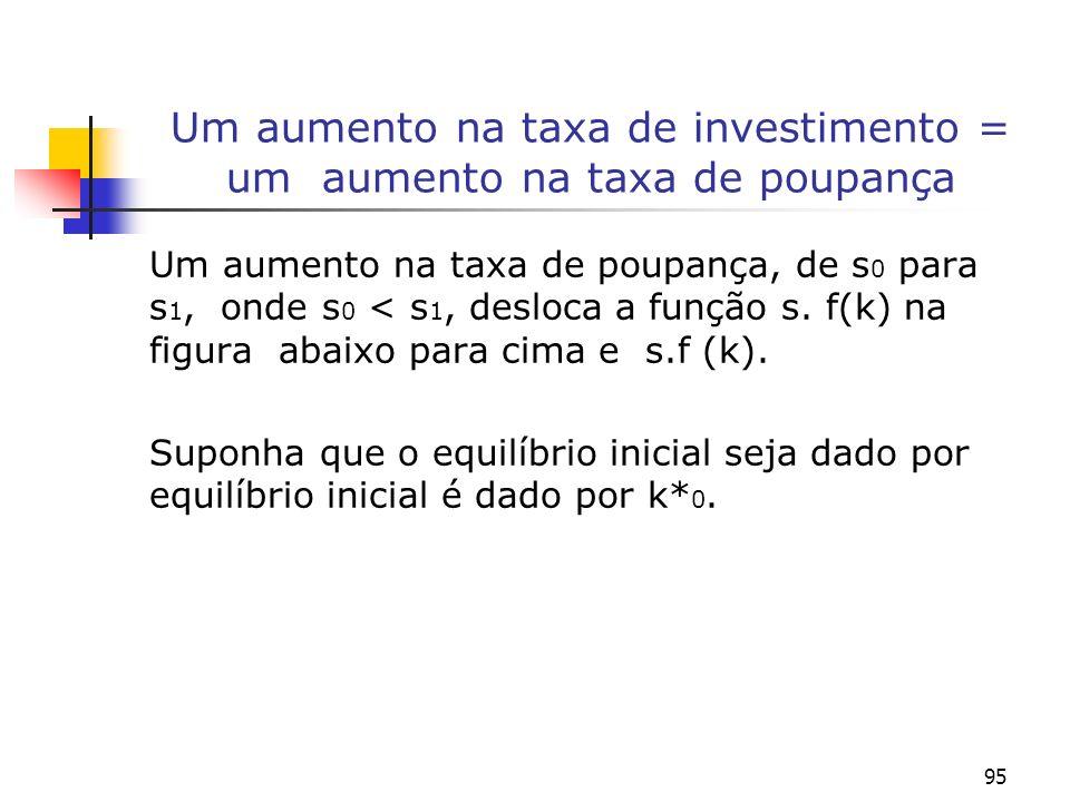 95 Um aumento na taxa de investimento = um aumento na taxa de poupança Um aumento na taxa de poupança, de s 0 para s 1, onde s 0 < s 1, desloca a funç