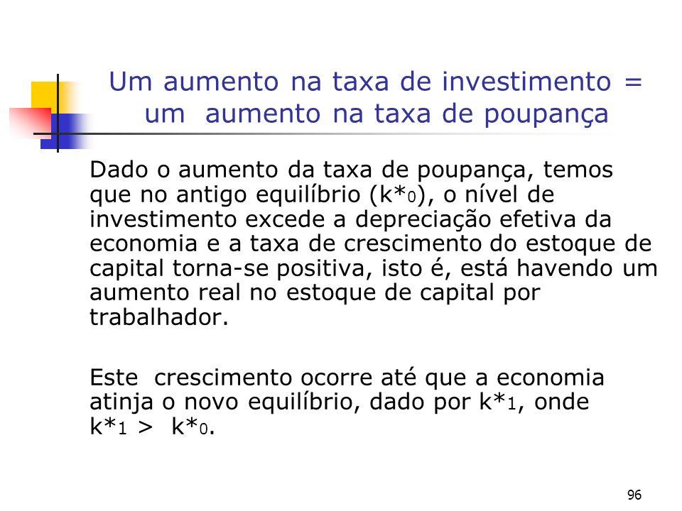 96 Um aumento na taxa de investimento = um aumento na taxa de poupança Dado o aumento da taxa de poupança, temos que no antigo equilíbrio (k* 0 ), o n