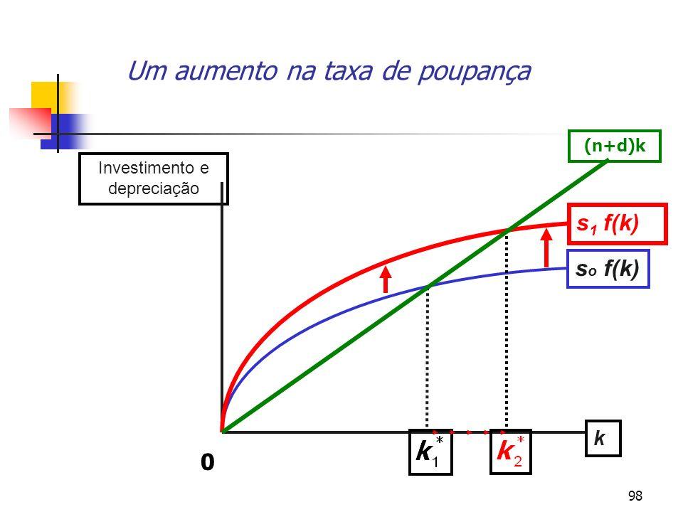 98 Um aumento na taxa de poupança Investimento e depreciação k s o f(k) s 1 f(k) 0 (n+d)k
