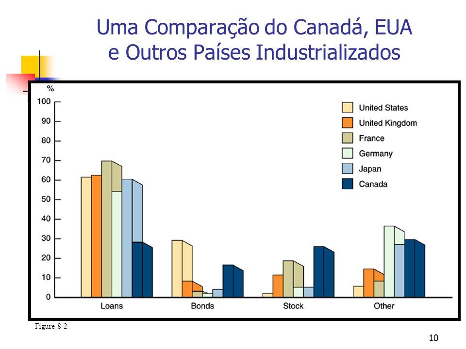 10 Uma Comparação do Canadá, EUA e Outros Países Industrializados Figure 8-2