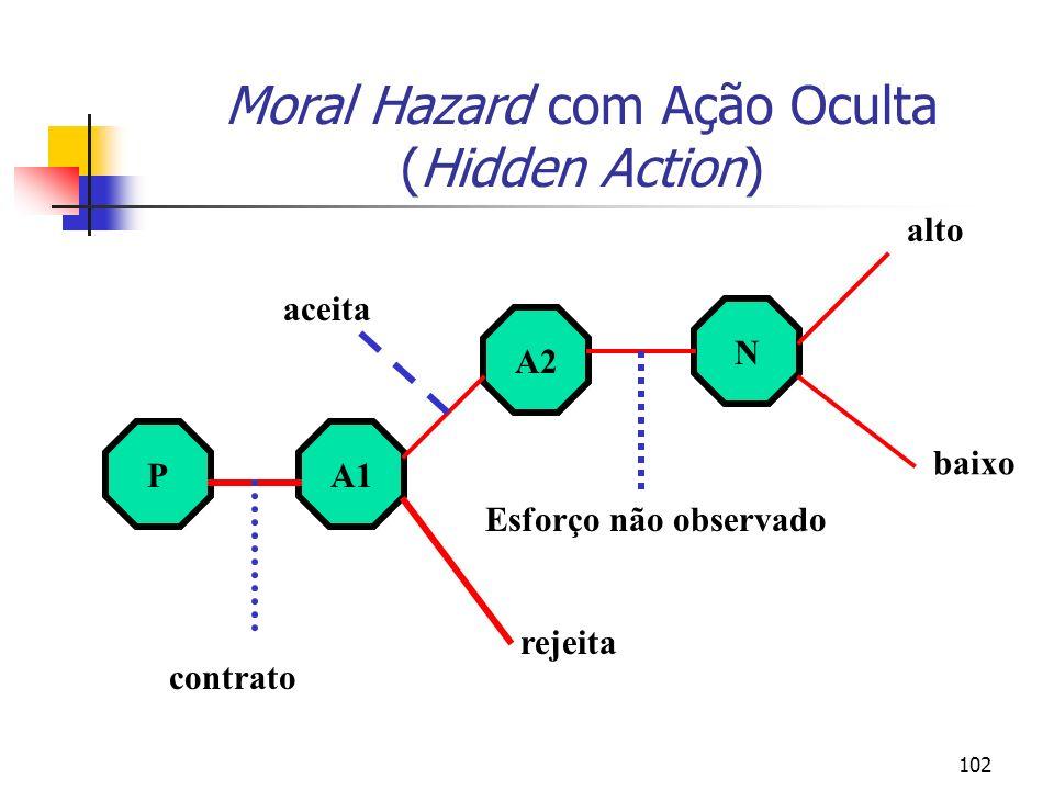 102 Moral Hazard com Ação Oculta (Hidden Action) PA1 A2 N contrato rejeita aceita Esforço não observado alto baixo