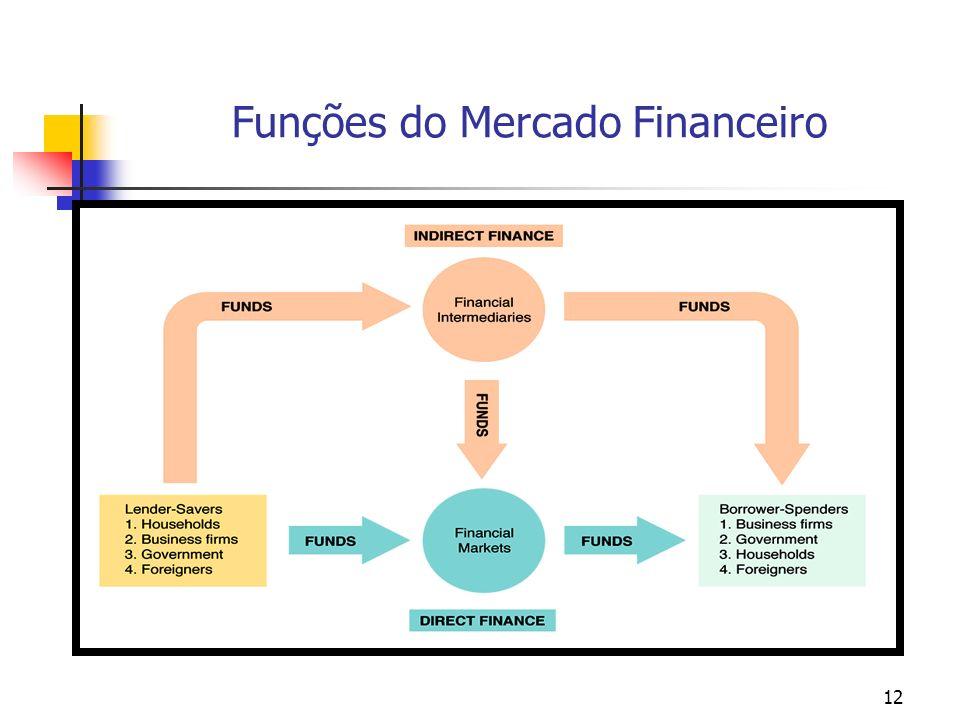 12 Funções do Mercado Financeiro