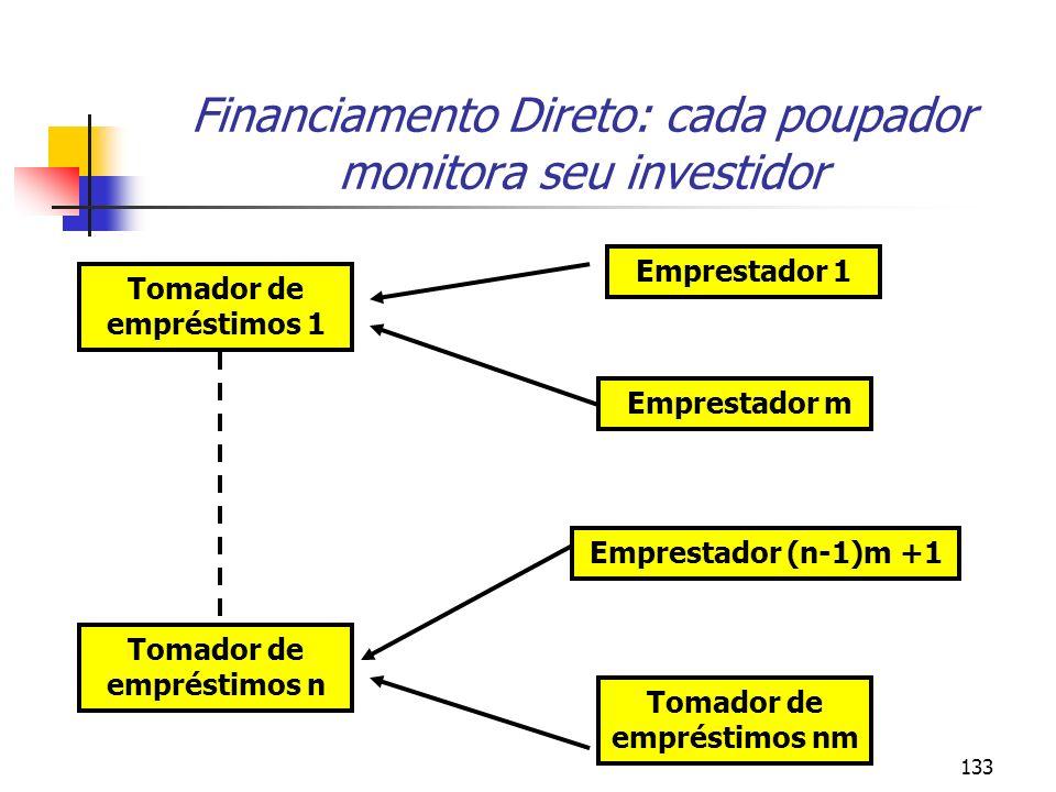 133 Financiamento Direto: cada poupador monitora seu investidor Tomador de empréstimos 1 Tomador de empréstimos n Tomador de empréstimos nm Emprestado