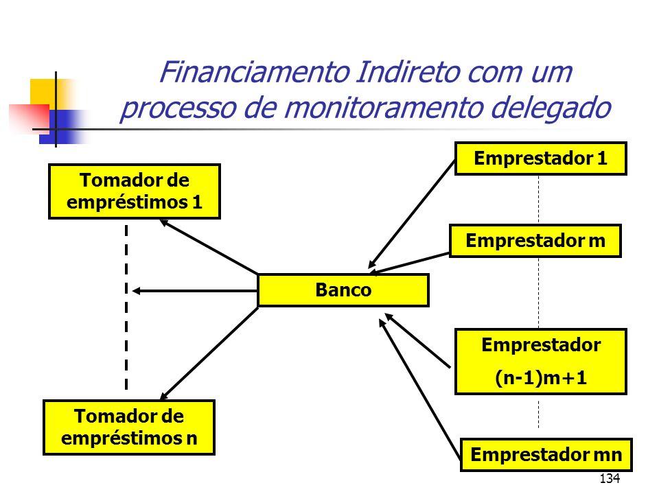 134 Financiamento Indireto com um processo de monitoramento delegado Tomador de empréstimos 1 Tomador de empréstimos n Banco Emprestador mn Emprestado