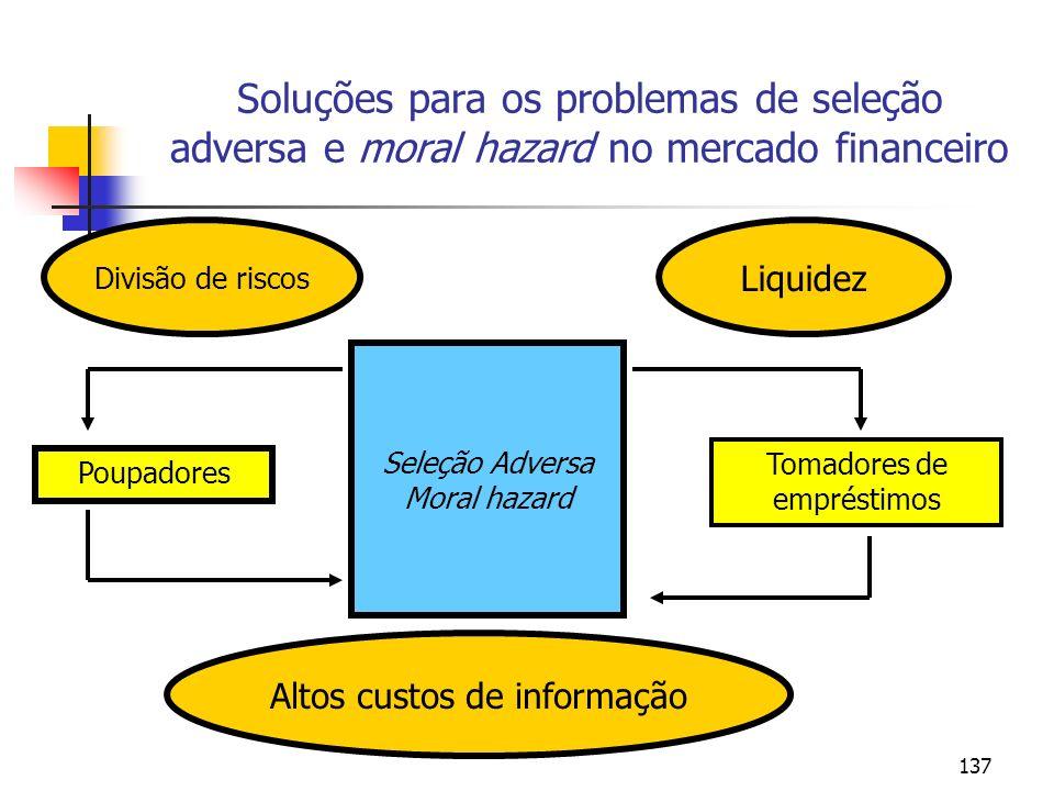 137 Soluções para os problemas de seleção adversa e moral hazard no mercado financeiro Poupadores Tomadores de empréstimos Seleção Adversa Moral hazar