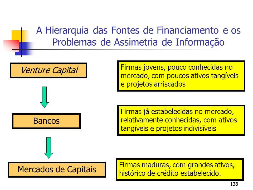 138 A Hierarquia das Fontes de Financiamento e os Problemas de Assimetria de Informação Venture Capital Mercados de Capitais Bancos Firmas jovens, pou