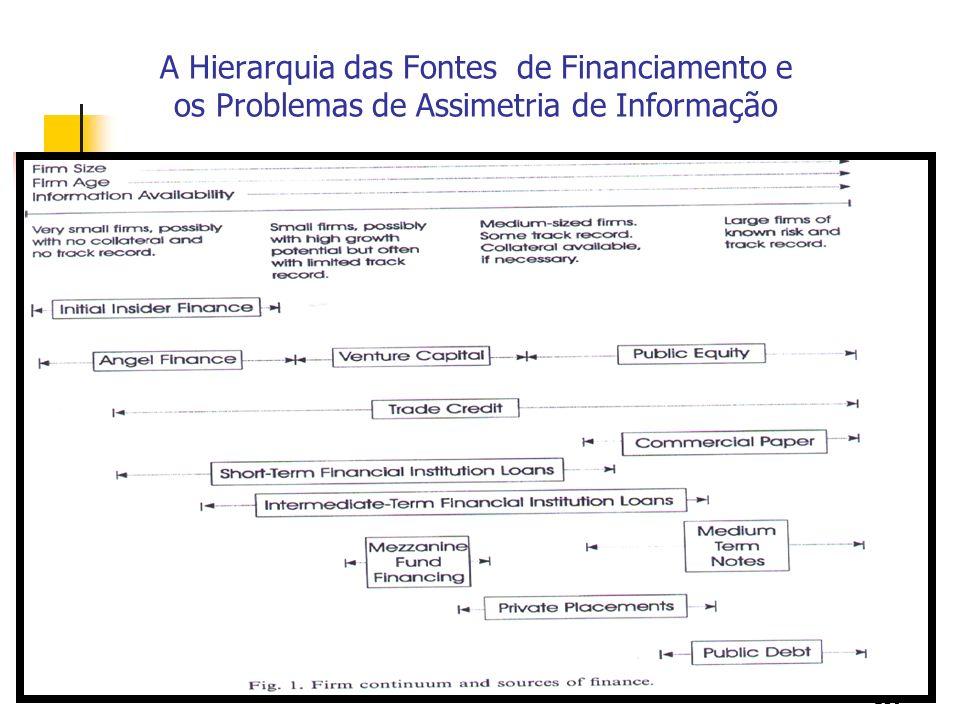 139 A Hierarquia das Fontes de Financiamento e os Problemas de Assimetria de Informação