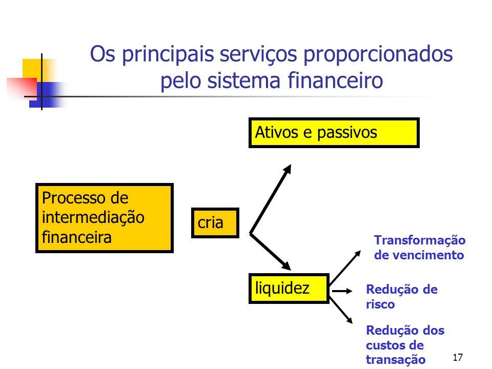 17 Os principais serviços proporcionados pelo sistema financeiro Processo de intermediação financeira cria Ativos e passivos liquidez Transformação de