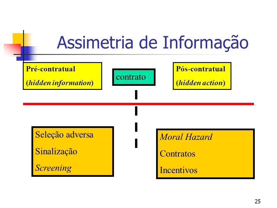 25 Assimetria de Informação Seleção adversa Sinalização Screening Moral Hazard Contratos Incentivos contrato Pré-contratual (hidden information) Pós-c