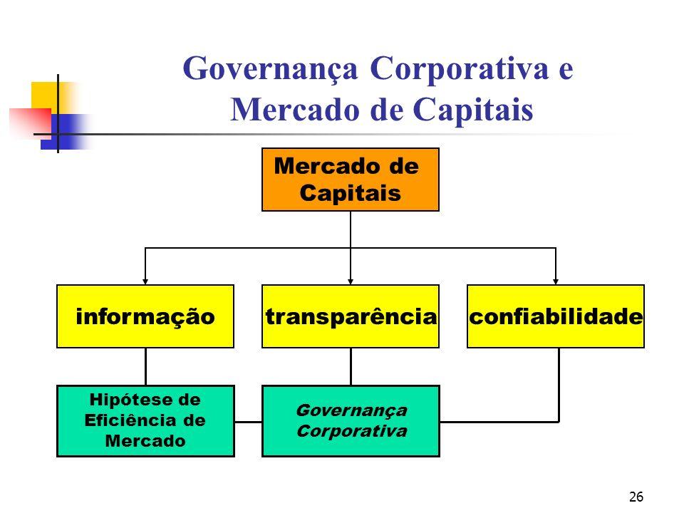 26 Governança Corporativa e Mercado de Capitais Mercado de Capitais informaçãotransparênciaconfiabilidade Hipótese de Eficiência de Mercado Governança