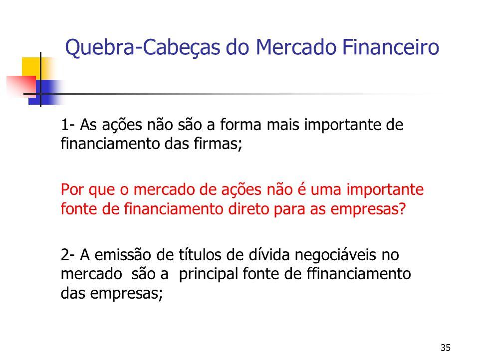 35 Quebra-Cabeças do Mercado Financeiro 1- As ações não são a forma mais importante de financiamento das firmas; Por que o mercado de ações não é uma