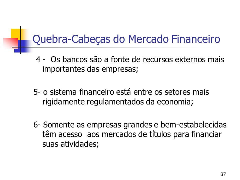 37 Quebra-Cabeças do Mercado Financeiro 4 - Os bancos são a fonte de recursos externos mais importantes das empresas; 5- o sistema financeiro está ent