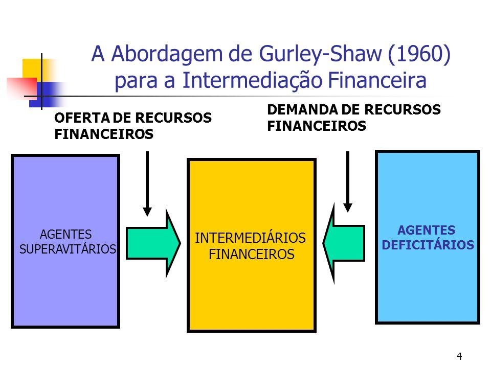 4 A Abordagem de Gurley-Shaw (1960) para a Intermediação Financeira AGENTES SUPERAVITÁRIOS AGENTES DEFICITÁRIOS INTERMEDIÁRIOS FINANCEIROS OFERTA DE R