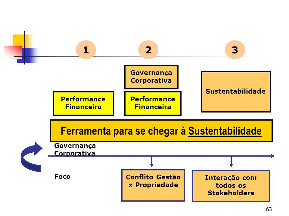 63 Conflito Gestão x Propriedade Interação com todos os Stakeholders Governança Corporativa Foco Performance Financeira 1 2 Governança Corporativa 3 F