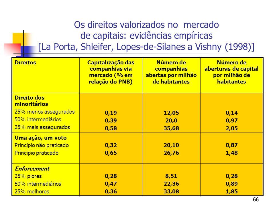 66 Os direitos valorizados no mercado de capitais: evidências empíricas [La Porta, Shleifer, Lopes-de-Silanes a Vishny (1998)] DireitosCapitalização d