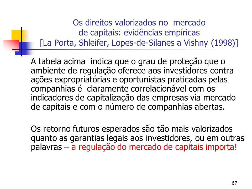 67 Os direitos valorizados no mercado de capitais: evidências empíricas [La Porta, Shleifer, Lopes-de-Silanes a Vishny (1998)] A tabela acima indica q