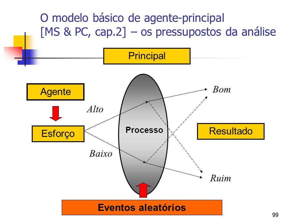 99 Agente Resultado Principal Processo Esforço Alto Baixo Bom Ruim Eventos aleatórios O modelo básico de agente-principal [MS & PC, cap.2] – os pressu