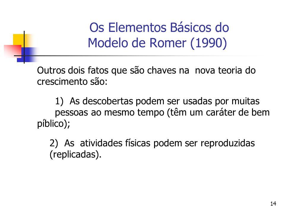 14 Os Elementos Básicos do Modelo de Romer (1990) Outros dois fatos que são chaves na nova teoria do crescimento são: 1) As descobertas podem ser usad